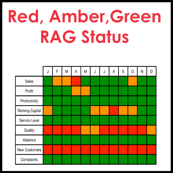 R.a.g (red, Amber, Green) Status Report